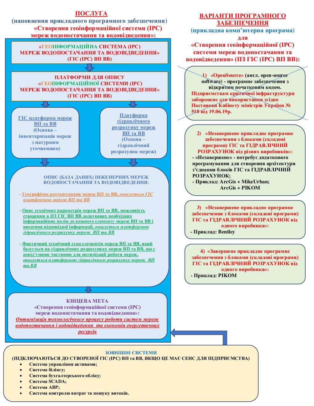 Інформаційно-розрахункова система